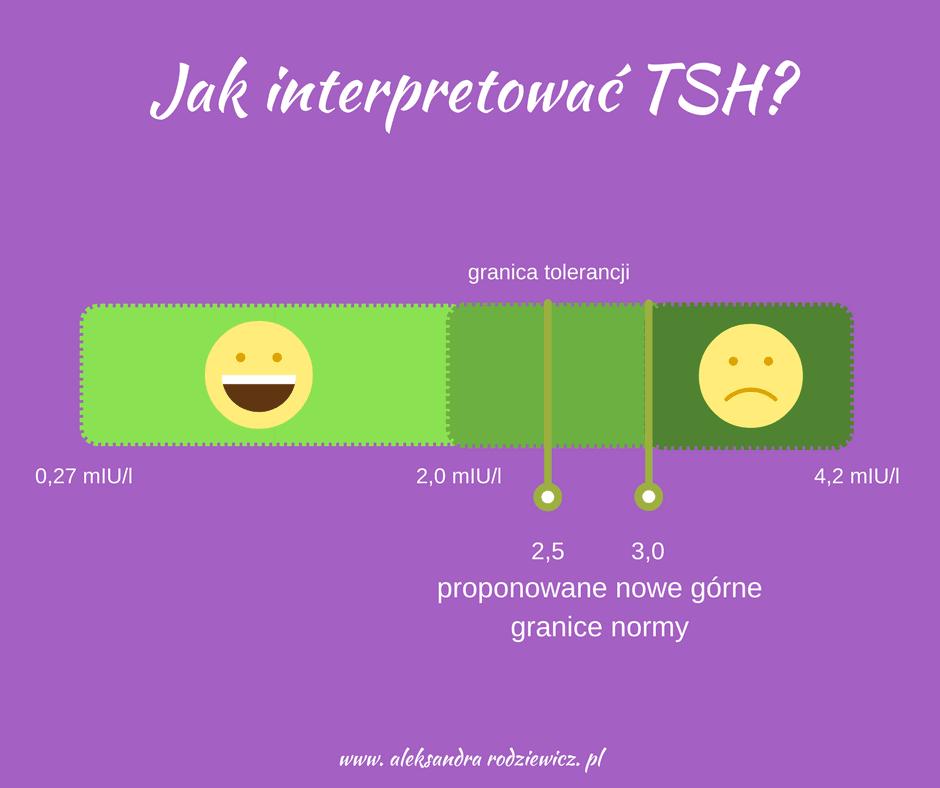 jak interpretować tsh