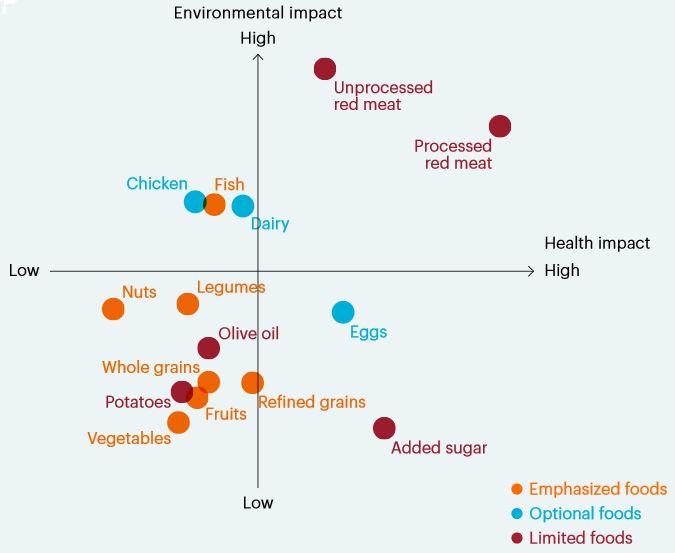wpływ mięsa na środowisko