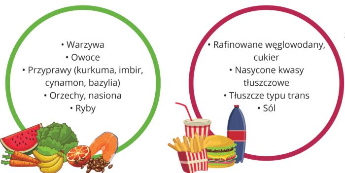elementy diet przeciwzapalnej